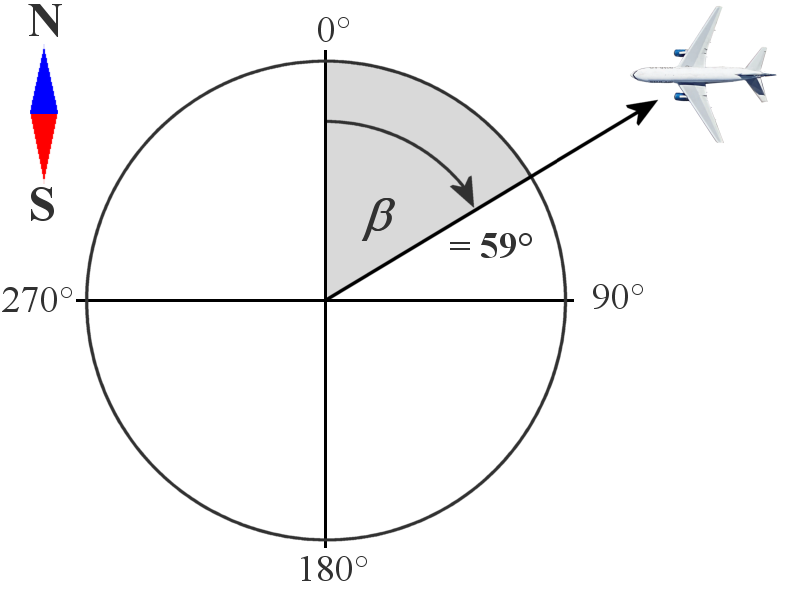 Direction Determination en on diagram of bearing