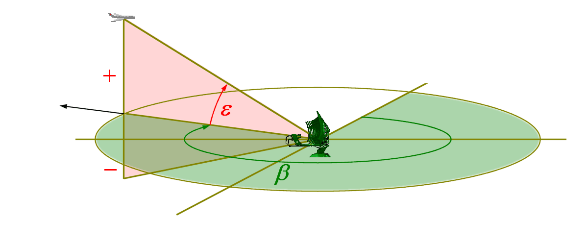 Radar Basics Elevation Angle