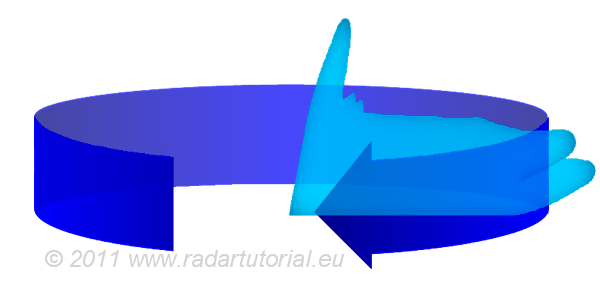 http://www.radartutorial.eu/02.basics/pic/2D-radar.png