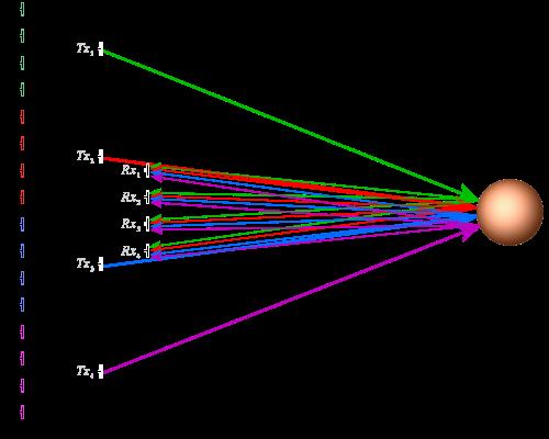 Radar Basics - MIMO Radar