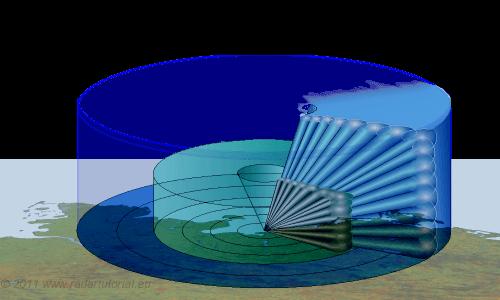 radar basics  short range