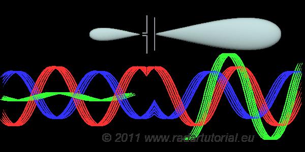 Radar Basics - Yagi Antenna