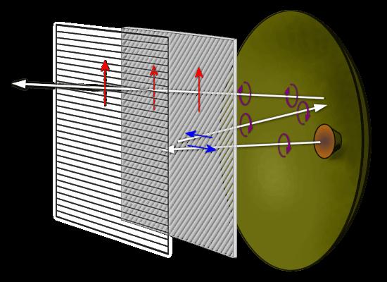 Radar Basics - Cassegrain Antenna