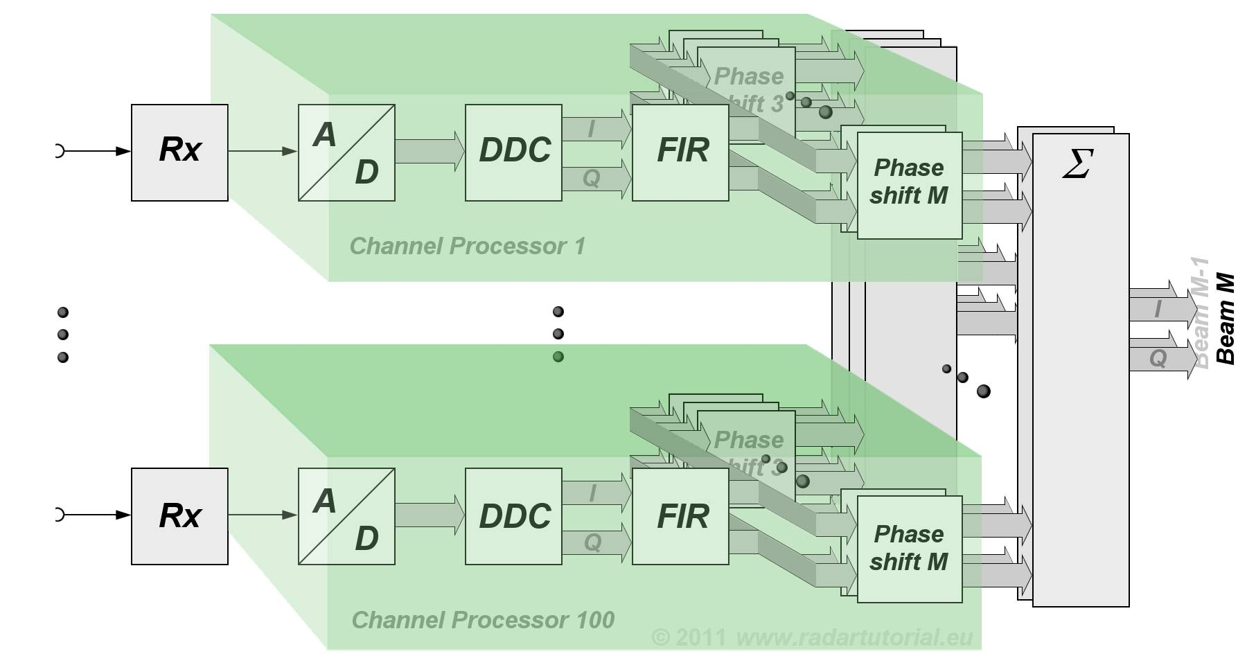 Radar Basics Digital Beamforming Figure 1 Block Diagram Click On Image To Enlarge 4