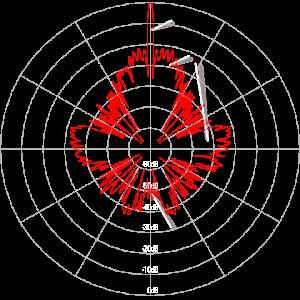 Radar Basics - Parabolic Antenna