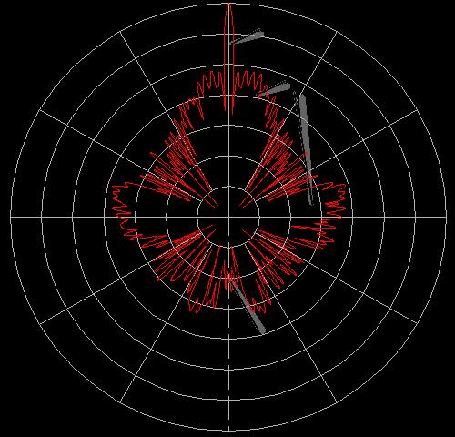 Radar Basics Antenna Pattern