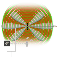 The figure shows the interference of two one above the other lying in-phasely radiant antenna elements. The main beam direction is centric.