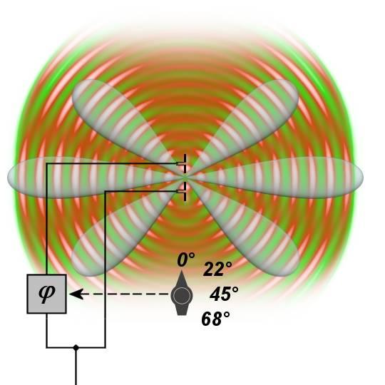 Radar Basics - Phased Array Antenna