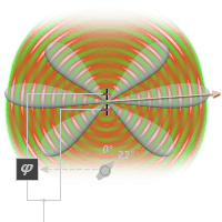 The figure shows the interference of two one above the other lying antenna elements radiating with a different phase shift. The lower antenna element radiates with a phase shift of 15 degrees earlier as the upper antenna element. The main beam direction is steared up.