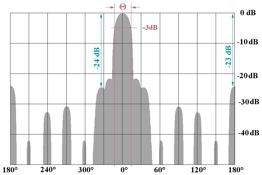 Radar Basics - Characteristic values of antennas