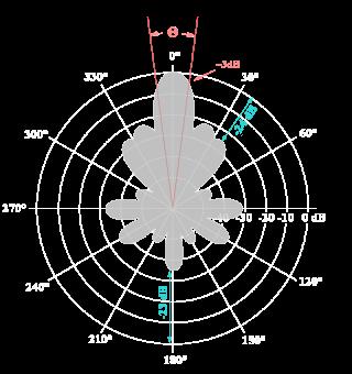 http://www.radartutorial.eu/06.antennas/pic/ks3.png