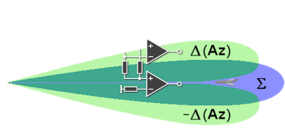 Radar Basics - Monopulse Antenna
