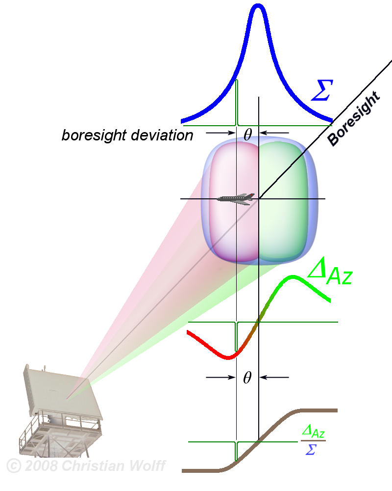Radar Basics Monopulse Antenna