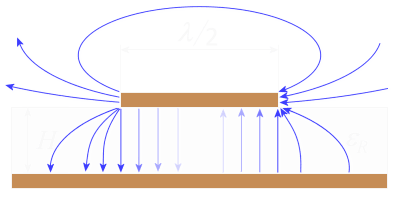 Radar Basics - Patch Antennas