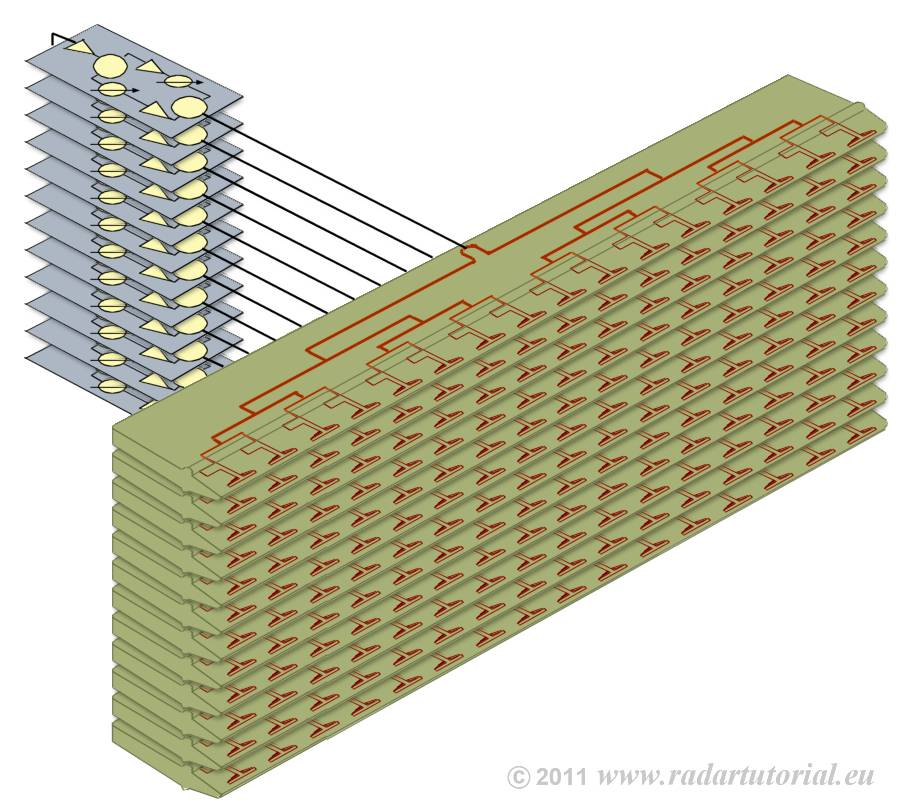 phased array antenna