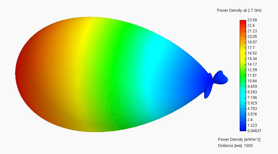 Yagi Antenna - Radartutorial