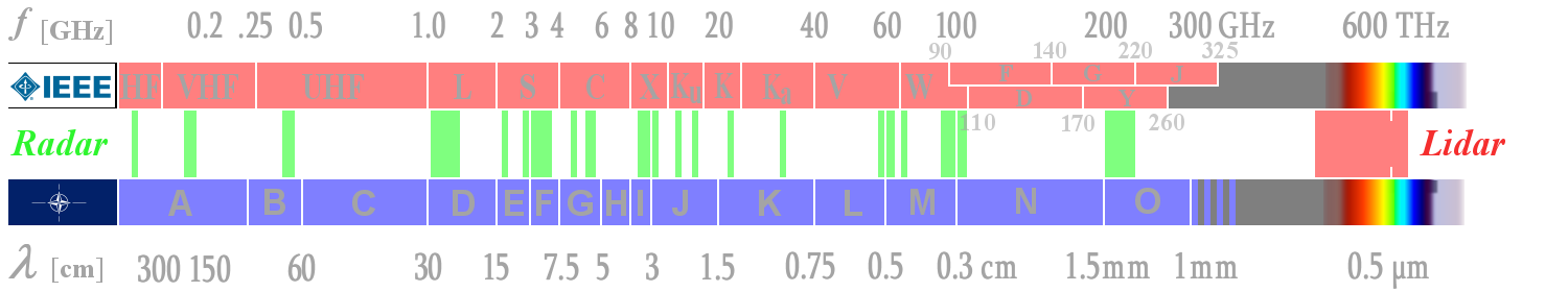 Waves and frequency ranges used by radar.