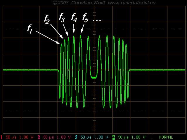 Radar Basics - Pulse Compression