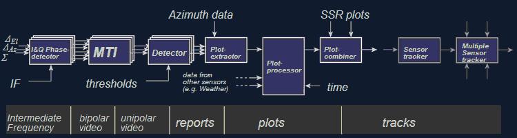 Radar Basics - Radar Signal Processor