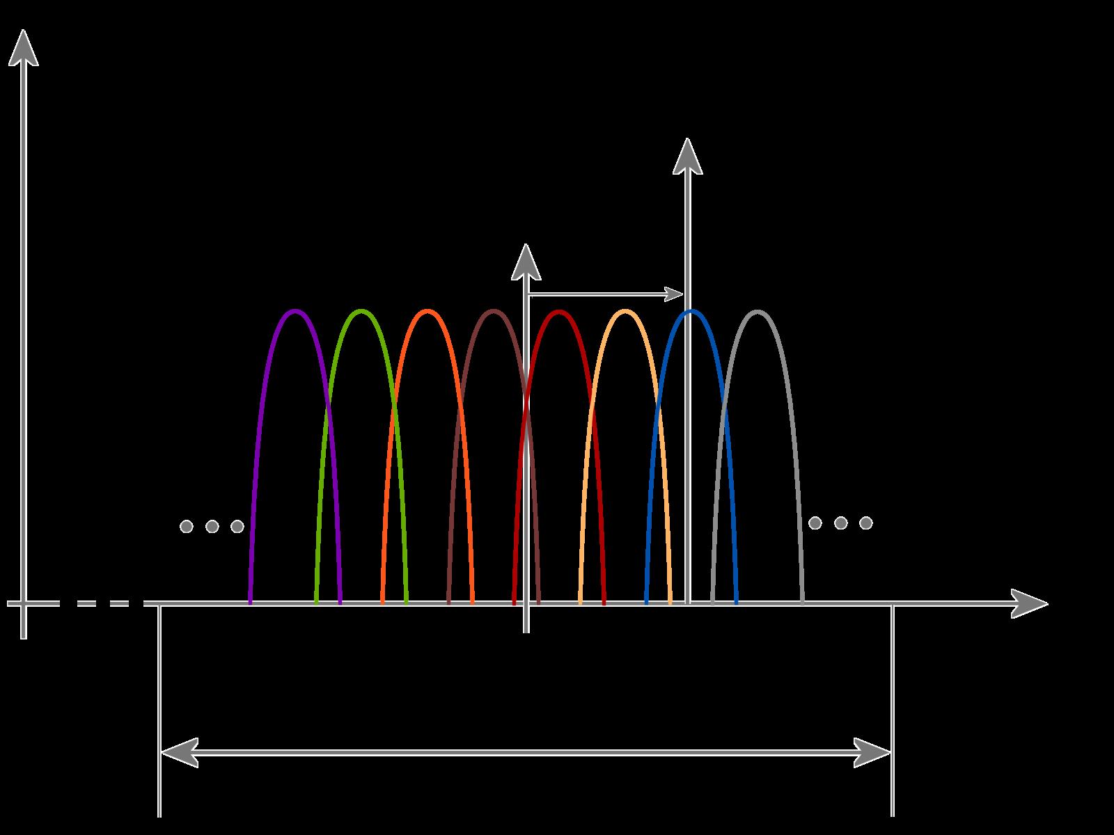 Doppler Filter Bank