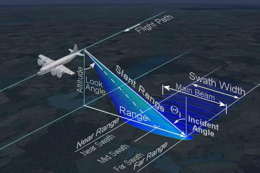 Radar Basics Side Looking Airborne Radar