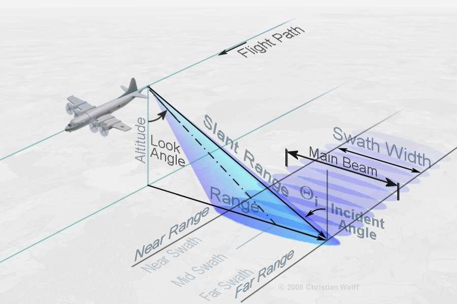 Synthetic-Aperture Radar (Remote Sensing)