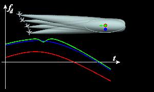 richtungsbestimmung mit fmcw radar