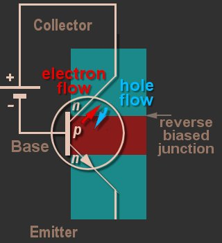 The reverse-biased junction in an npn transistor